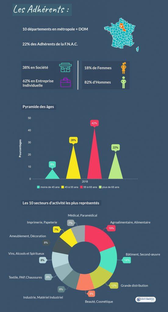 Statistiques Agents Commerciaux Paris-Île-de-France