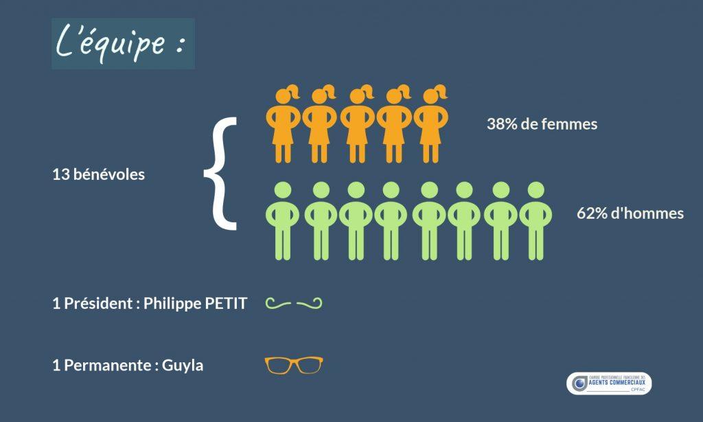 L'équipe de la Chambre Régionale Paris-Île-de-France